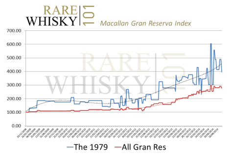 Gran Reserva Index