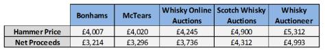 Whisky Auction Comparison Data