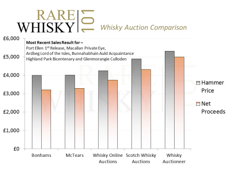 Whisky Auction Comparison