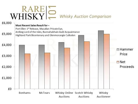 Whisky Auction Comparison