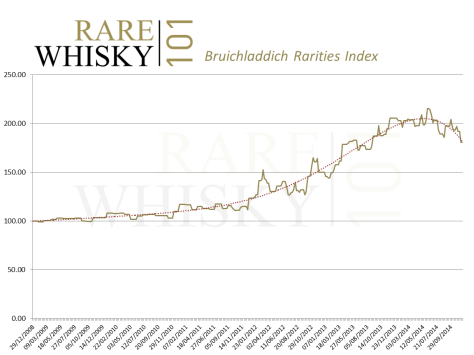 Bruichladdich values tumble.