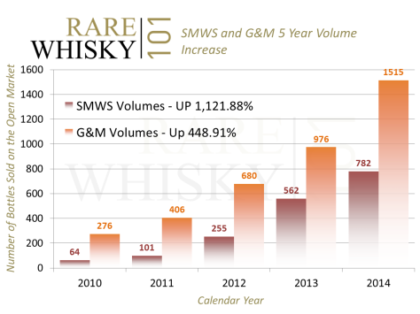 SMWS vs G&M Volume Analysis