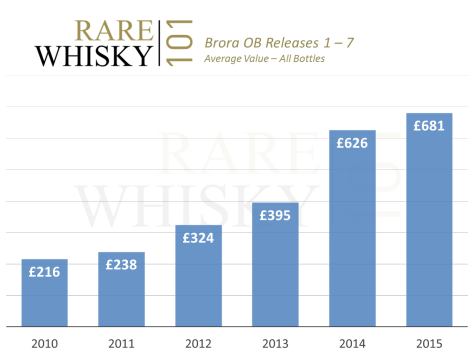 Average Brora prices 2010 - 2015 (releases 1 - 7)
