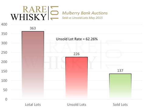 Unsold Lot Rate Mulberry Bank 26th May 2015