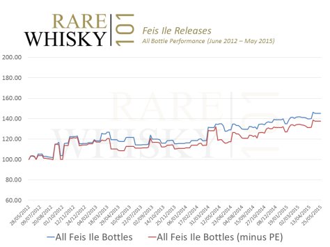 All Bottle Feis Ile Index