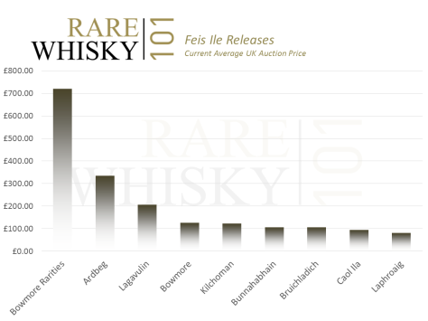 Average Feis Ile bottle price by distillery