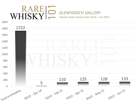 Glenfiddich Gallery Volume Sales Chart