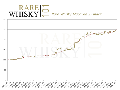 Is older aged Macallan rapidly separating from more recent NAS releases?