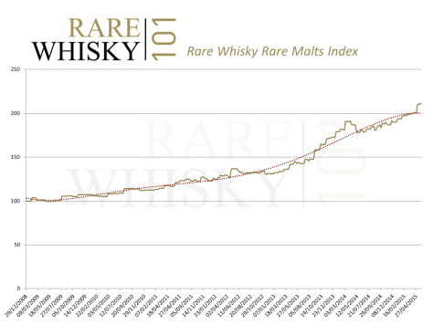 Solid growth for the Rare Malts Selection bottles. Are May's increases a spike?