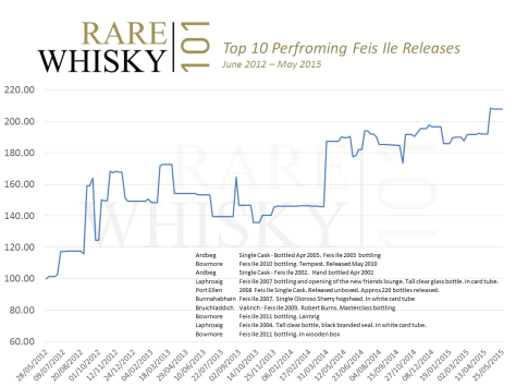 Top 10 Feis Ile Release Index