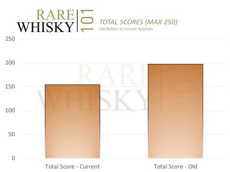 a_total_scores