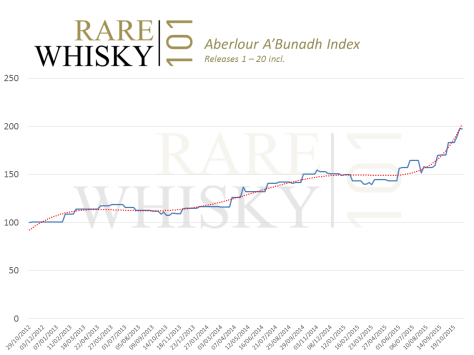 Aberlour_ABunadh_Index_Oct2015