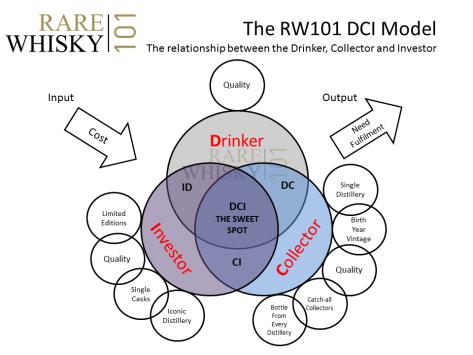 DCI Model RW101