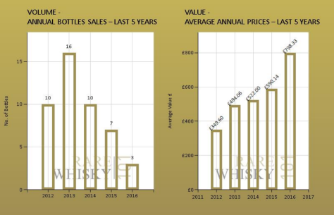 Macallan 18 1972 Volume vs Value