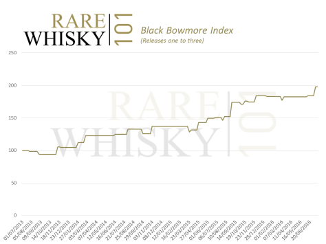 Black Bowmore Index
