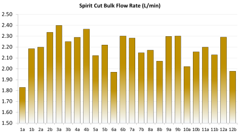 Spirit Cut Bulk Flow Rates L per Min