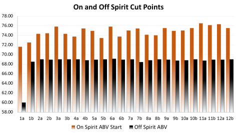 Spirit Cut Points on-off