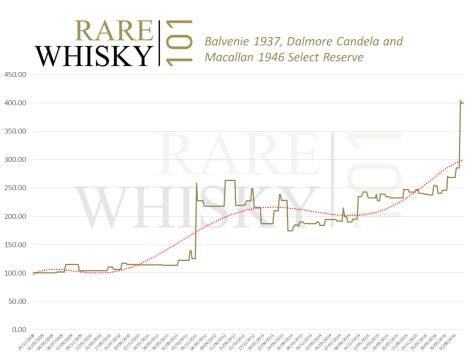 balvenie-1937-dalmore-candela-and-macallan-1946-index