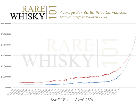 average-per-bottle-macallan-18-vs-25