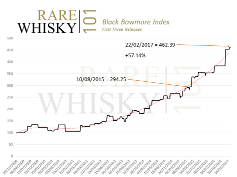 black_bowmore_index_22022017