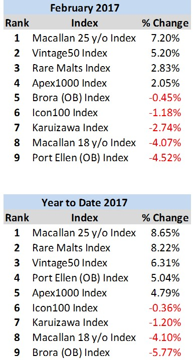 index-ranks-feb-2017