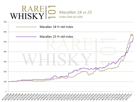 macallan-18-vs-25